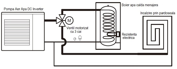 Pompa aer apa 6kW - Schema