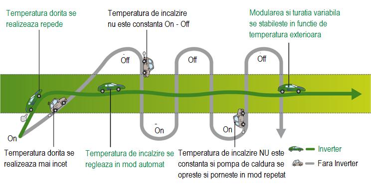 Pompa de caldura aer-apa Inverter